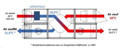 Ventilation - VMC Double - Prestatairenergie